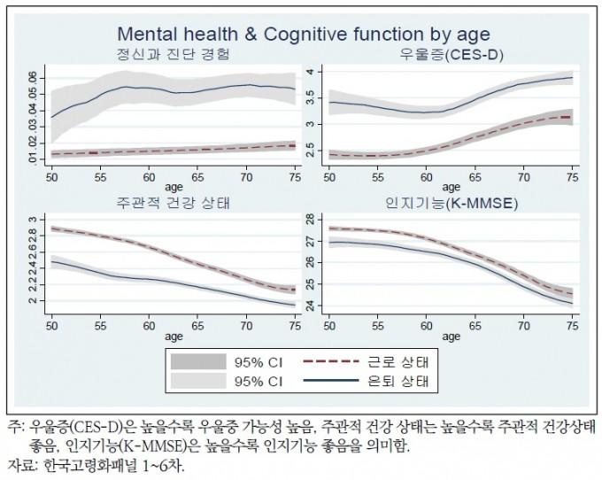 근로 지속 상태 또는 은퇴에 따른 정신건강 변화