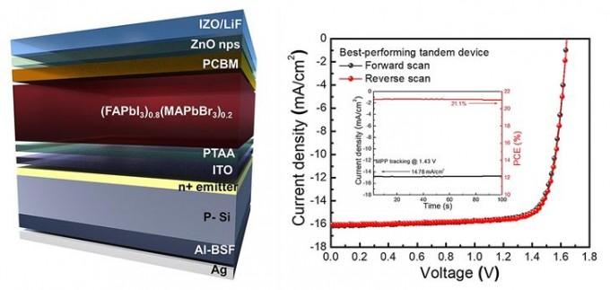 일체형 페로브스카이트∙실리콘 탠덤 태양전지 구조(왼쪽)와 태양전지 성능를 나타냈다. 오른쪽 그래프 중 내부 그래프에 이 태양전지의 효율이 21.1%로 기록돼 있다. 울산과학기술원 제공