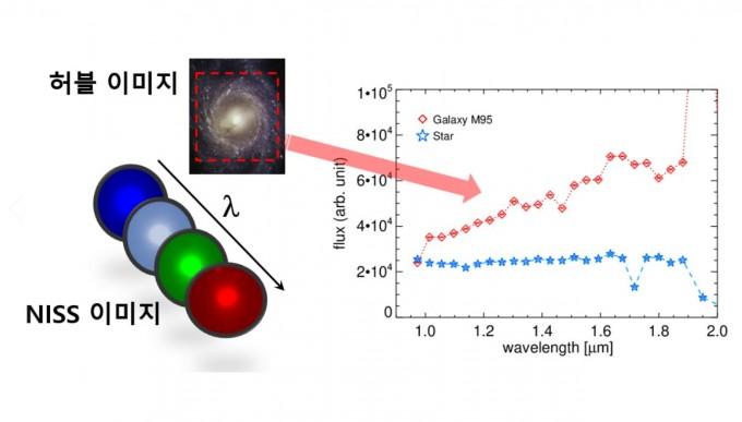 차세대소형위성1호는 광시야 적외선 영상분광 우주망원경을 이용해 사자자리 나선은하(M95)의 파장대별 밝기도 측정했다. 과기정통부 제공