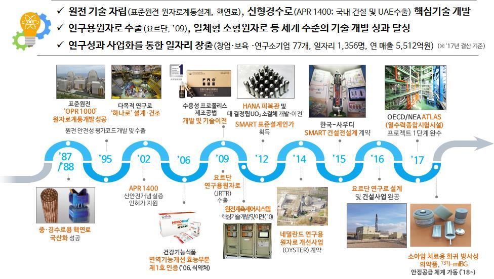한국원자력연구원 주요 성과. 한국원자력연구원 제공