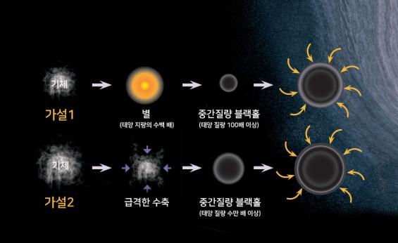 [블랙홀 첫 관측]블랙홀이란 무엇인가