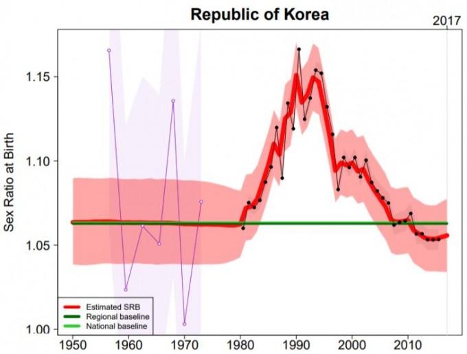 한국은 1980년 출생성비 인플레이션이 시작돼 1990년 정점을 찍고 2007년에 회복된 것으로 나타났다. 미국립과학원회보 제공