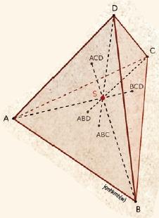 콤만디노의 정리. 꼭짓점 A, B, C, D와 각각 마주보는 면의 무게중심은 점 BCD, ACD, ABD, ABC다. 이를 각각 연결한 선분들은 점 S에서 만나고, 이 점이 각 선분을 3:1로 내분하는 무게중심이다.