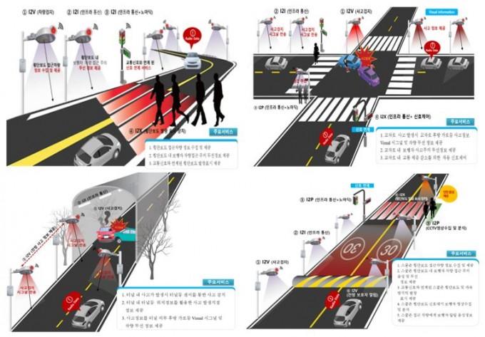 스마트 도로조명 예상 서비스 형태. 과학기술정보통신부 제공