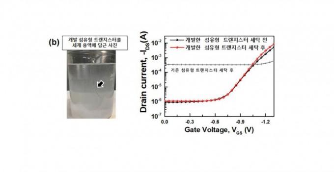본 연구에서 개발된 트랜지스터를 세게 용액에 담그고 세탁하는 사진(왼쪽). 기존 섬유형 트랜지스터를 물에 담근후 성능과 개발한 트랜지스터를 세제용액에 담궈 세탁 전, 후의 성능을 비교한 전류-전압 특성 그래프(오른쪽). KIST 제공