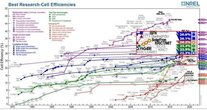 태양전지별 세계 최고효율을 보여주는 NREL의 태양전지 최고효율 차트다. 한국화학연구원은 지금까지 페로브스카이트 태양전지 부문에서 세계 최고효율을 6번 경신했다. 사진제공 NREL/한국화학연구원