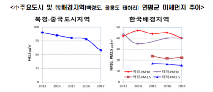중국의 미세먼지 농도는 줄고 있지만, 한국의 배경지역 측정량을 확인하면 중국의 영향을 확인할 수 있다. 조석연 교수 제공