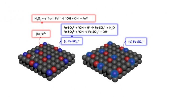 개질된 산화철(Fe2O3/Fe3O4)을 표면 도식으로 나타냈다. KIST 제공