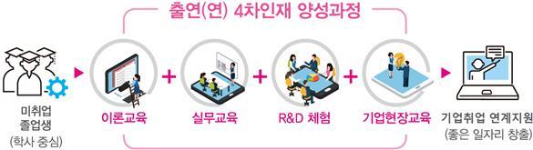 출연연 4차산업혁명 인재 양성 과정. NST 제공.