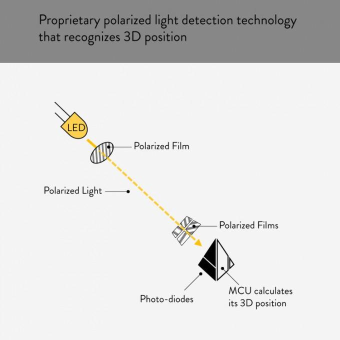 폴라리언트의 실내 위치확인 기술 원리. 두 개의 편광판으로 빛을 편광에 따라 거른 뒤 세기를 비교해 위치와 거리를 계산한다. 장혁 대표는 ″전에 없던 기술이라 개발에 어려움이 많았다″고 말했다. 사진제공 폴라리언트 홈페이지
