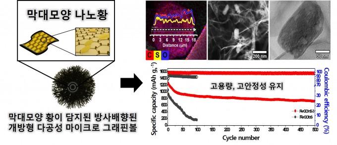분무 동결법을 이용해 그래핀이 전기전도성을 보완해주고 황과 그래핀이 강하게 결합해 황이 전해액으로 녹아드는 현상을 억제했다. 한국연구재단 제공