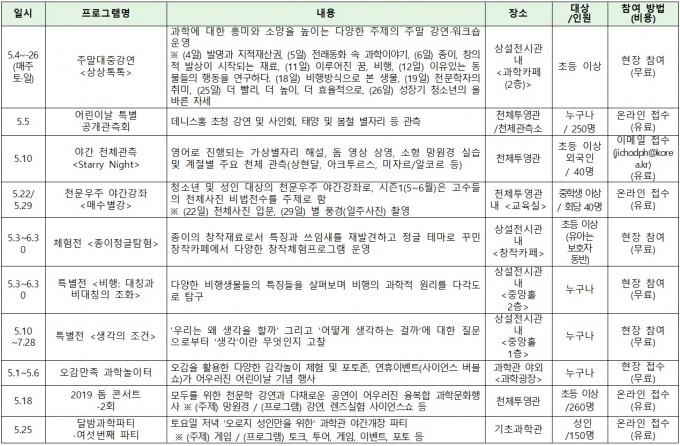 과천과학관이 주관하는 5월 주요 행사