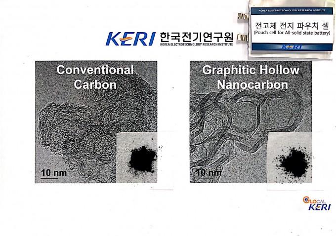 비정질탄소(왼쪽) 대비 결정성 및 전도성 높은 나노탄소(오른쪽)을 나타냈다. 전기연 제공