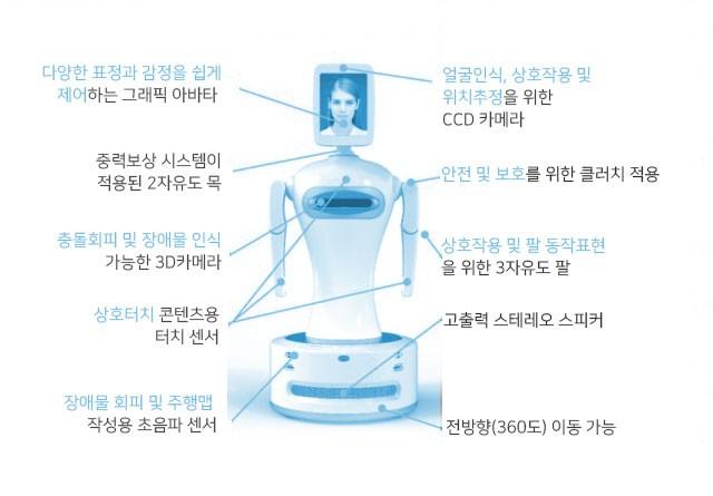 한양대병원과 로보케어가 개발한 ADHD 진단로봇 로봇짱의 기능.정서·행동장애연구 제공