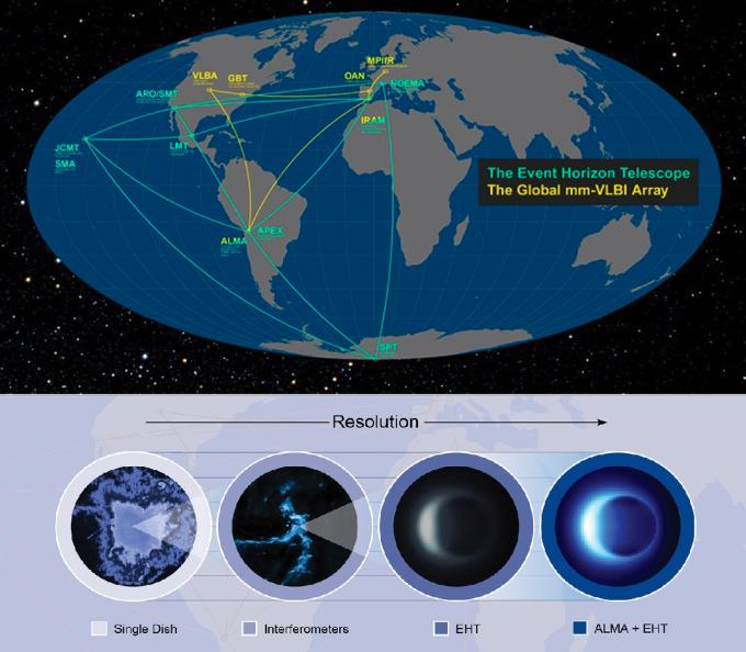 이번 EHT의 관측에 활용된 주요 전파망원경의 위치(위). 지구 전역의 망원경이 모여 지구 크기의 전파망원경을 쓴 효과를 냈다. 아래는 전파망원경이 집합체를 이룰 때의 효과를 묘사한 그림이다. 단일 망원경(맨왼쪽)보다는 집합체가, EHT가 해상도가 높다. 마지막으로 또다른 전파망원경 집합체인 칠레의 아타카마대형밀리미터/아밀리미터집합체(ALMA)가 결합해 한층 선명한 영상이 됐다. 사진제공 NRAO, ESO