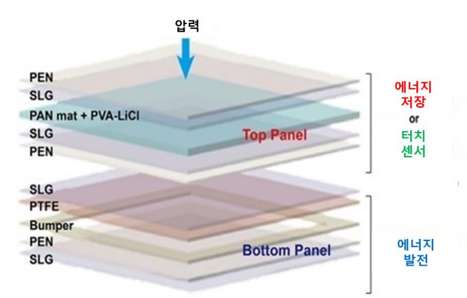 연구팀은 상층부에는 에너지 저장 패널을, 하층부에는 전환 패널을 넣어 두 기능을 동시에 수행하게 했다. 대구경북과학기술원 제공