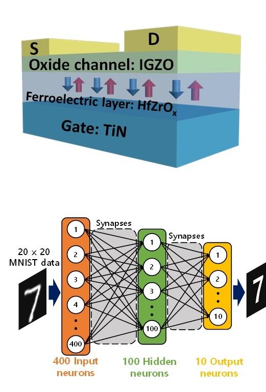 포스텍 연구팀이 새로 개발한 시냅스 칩의 구조(위)와 이를 이용해 이미지 인식을 하는 사례(아래). 사진 제공 포스텍