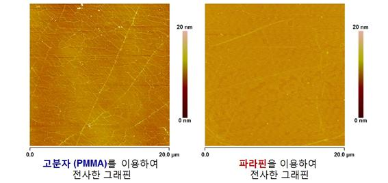 전사된 그래핀 표면의 원자력간현미경(AFM) 이미지. 기존 방식으로 고분자(PMMA)를 이용해 전사한 그래핀에는 나뭇잎의 잎맥처럼 보이는 주름과 입자형태의 고분자 잔여물이 있지만, 파라핀을 이용해 전사한 그래핀의 표면은 주름과 잔여물 없이 깨끗하다. 화학연 제공