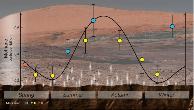 화성의 메탄 방출량이 계절마다 달라지고 있다.NASA 제공.