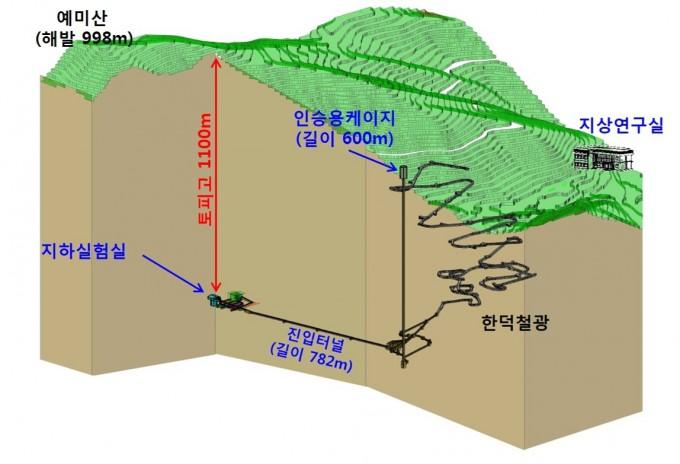 IBS 우주입자연구시설은 강원도 정선군 신동읍 예미산 SM한덕철광산업 광산 내 지하 1.1 km 깊이에 지어질 예정이다. 현재는 지하 600m 깊이까지 연구자를 데려다 줄 엘리베이터 설치가 완성된 상태다. 사진제공 IBS