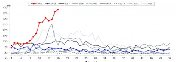 연도별로 1주일 단위로 A형 간염 환자 수를 나타낸 그래프다. 올해 넉 달 동안만 3671명이 신고돼 지난해 2436명을 훌쩍 뛰어넘어 상황이 심상치 않음을 알 수 있다. 올해 그래프(빨간색)를 보면 봄이 되면서 환자가 급증하고 있다. 질병관리본부 제공