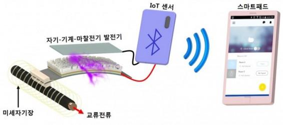 버려지는 에너지로 작동하는 IoT센서가 화재 예방한다