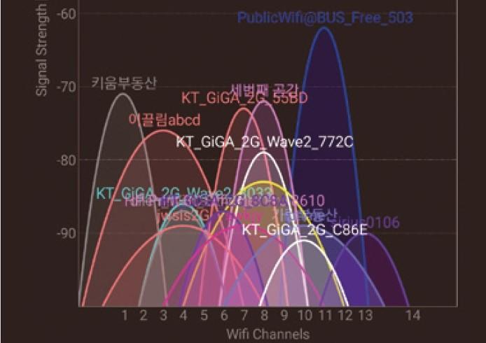 버스 공공 와이파이(파란색) 외에 2.4GHz 주파수 대역의 신호를 사용하는 수많은 와이파이가 주변에서 감지됐다. Wifi Analyzer 스크린샷