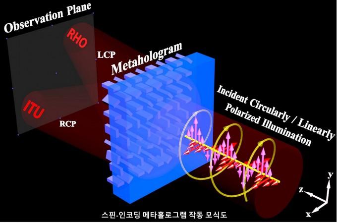 빛의 회전 성질을 이용해 서로 다른 두 영상을 홀로그램으로 재생시켜주는 메타표면을 포스텍 연구팀이 개발했다. 빛의 회전 방향에 따라 각기 다른 정보를 출력하게 한 뒤, 이들을 동시에 출력시킬 수 있다. 동영상 재생 등으로 발전시킬 수 있을 것으로 기대된다. 사진제공 포스텍