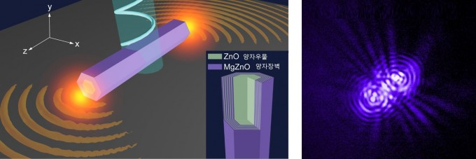 양자우물을 가진 반도체 나노막대의 구조(왼쪽)와 조창희 교수팀이 개발한 폴라리톤 나노레이저(오른쪽). DGIST 제공