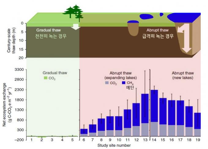 과거에는 영구동토가 천천히 녹는다고 생각해 온실가스 방출 모형을 만들었지만(위 왼쪽) 최근에는 갑작스레 녹아 만들어진 열카르스트 연못이나 호수에서 나오는 온실가스가 큰 비중을 차지한다는 사실이 밝혀지고 있다(위 오른쪽). 실제 온실가스 방출량을 측정해보면 천천히 녹는 경우 식물 성장으로 흡수되는 것과 상쇄돼 미미한 반면 갑작스러운 붕괴로 형성된 열카르스트에서는 이산화탄소뿐 아니라 메탄도 꽤 나옴을 알 수 있다(아래). 네이처 커뮤니케이션즈