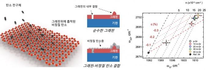 왼쪽은 그래핀과 비정질 탄소가 결합하는 과정을 묘사한 모식도다. 오른쪽은 이 결합을 통한 그래핀 내의 전하농도 증가를 나타낸 그래프다. 사진제공 DGIST
