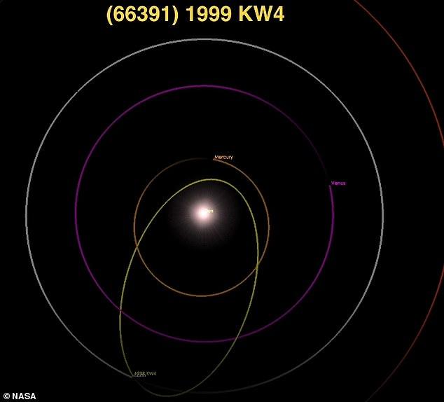 노란색이 1999KW4의 궤도이다. NASA 제공