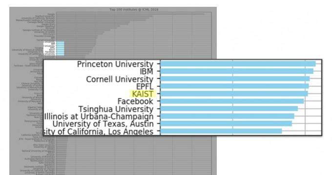 KAIST가 인용한 자료다.논문발표실적이 아닌 '상대적 기여도'를 기준으로 순위를 매겼다. KAIST는 해당 기준에 있어서는 아시아 1위, 세계 16위를 차지했다. 레딧 캡쳐(안드레아스 도에르)