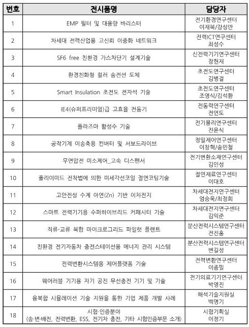 전시회에서 전시될 한국전기연구원 대표 연구성과 18종. 한국전기연구원 제공