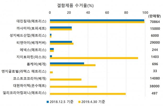 결함제품 수거 현황. 원자력안전위원회 제공