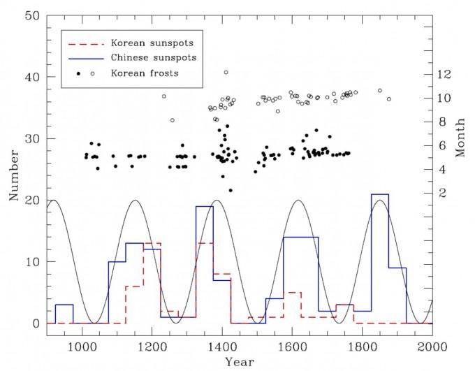 지난 1천 년간 흑점과 서리 기록 분포를 나타냈다. 아래쪽 빨간 점선 막대그래프는 한국의 흑점기록 수, 파란색 막대그래프는 중국의 역대 흑점 기록 수이며  막대그래프에 겹쳐진 곡선그래프는 240년 태양의 주기 활동을 나타낸 것이다. 위쪽의 작은 원은 서리 기록으로 검은색과 흰색 원은 봄과 가을의 서리 관측 날짜를 나타난다. 천문연 제공