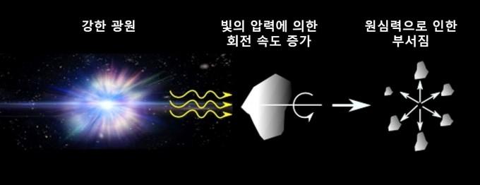 강한 광원에서 나오는 빛에 의해 주변 먼지들의 회전 속도가 증가하고, 초당 10억 바퀴에 이르는 빠른 회전 속도까지 늘어나 결국 먼지를 쪼갠다. 사진제공 한국천문연구원
