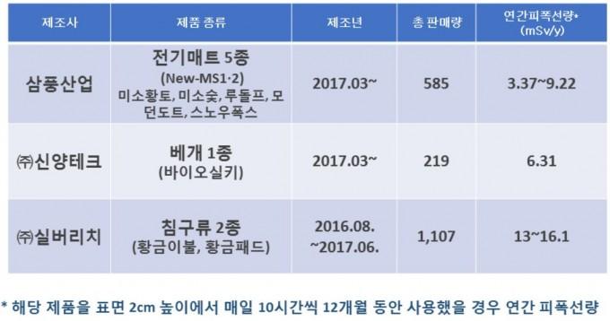 이달 7일 원안위가 발표한 결함제품 목록. 원자력안전위원회 블로그 캡처
