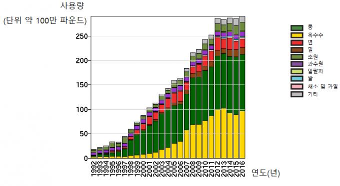 매년 늘어나는 글리포세이트 성분 제초제. USGS 제공