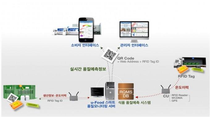 IoT기반 식품 유통/품질 모니터링 기술 개념도다. 한국식품연구원 제공