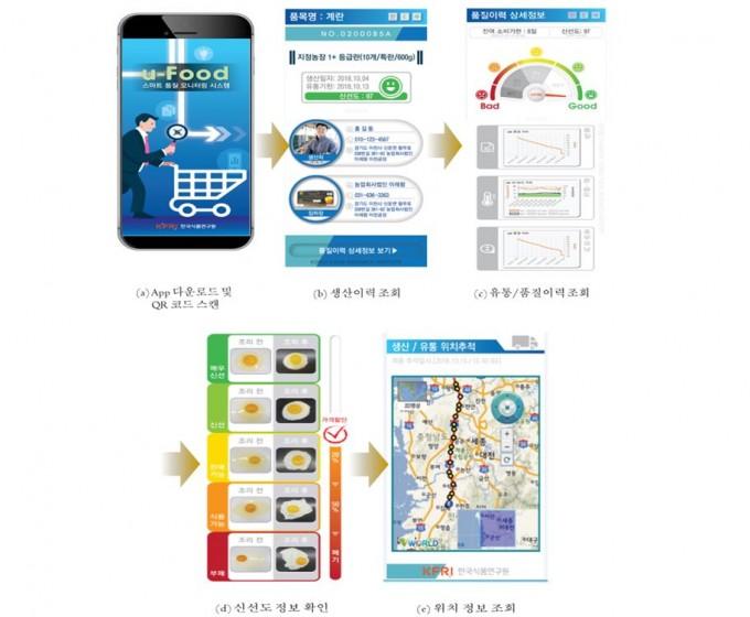 모바일 앱을 이용한 식품 유통이력정보 확인을 그림으로 나타냈다. 한국식품연구원 제공