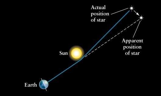 1919년 영국 천문학자 아서  에딩턴은 일식 순간 주변에서 촬영할 수 있던 별들의 위치를 평소와 비교해 일반상대성이론에 의한 시공간 휘어짐과 빛의 진행방향 변경 현상을 확인했다. 사진제공 하이파대