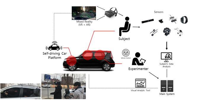 실차기반 가상 자율주행 플랫폼과 가상현실/증강현실 기술을 접목한 센서융합형 사용자 평가 테스트베드 구성 개념도를 나타냈다. GIST 제공