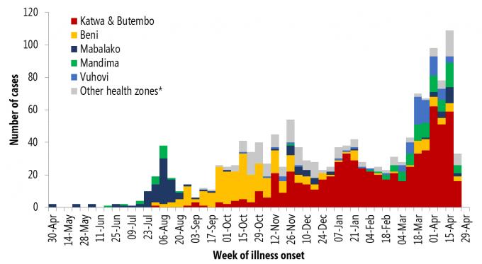 2일 세계보건기구(WHO)가 발표한 콩고 에볼라 환자 발생 그래프. 4월 이후 환자가 급증하고 있음을 알 수 있다. 붉은색이 이번에 집중적으로 발생 중인 카트와와 보템보 지역이다. 사진제공 WHO