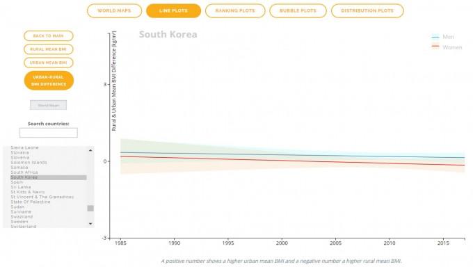 연구팀이 분석한 체질량지수(BMI) 남녀 평균값 비교 데이터 중 한국 데이터를 시각화한 그림이다. 세로축의 값이 0보다 크면 도시의 BMI가 농촌보다 큰 것이다. 전체적으로 차이가 줄어들다(0에 가까워짐) 최근 여성은 -가 됐다. 농촌의 BMI 평균이 더 높다는 뜻이다. 사진제공 NCD-RisC