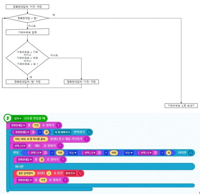 OR 연산을 통해 단순화시킨 코드. 한눈에 봐도 단순해졌다는 것을 알 수 있다. 단순해진 만큼 아이는 코드를 쉽게 이해했다. 김기산 제공