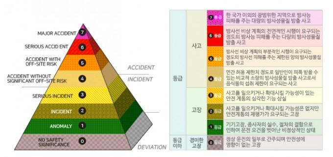 국제 원자력 사고·고장 등급(INES) 척도. 한국원자력안전기술원 홈페이지 캡처