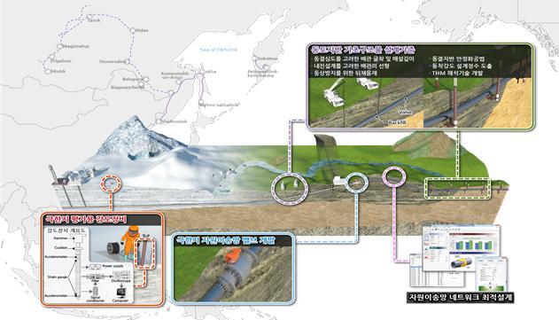 극한지 자원이송망-기반구조물 설계 핵심기술 개념도. 한국건설기술연구원 제공.