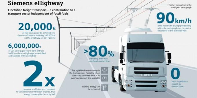 독일 기업 지멘스가 공개한 트럭 전용 전기 고속도 개념을 나타내는 그래픽. 지멘스 제공.