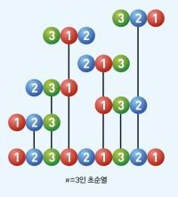 수학동아 제공